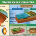 Как называется внешний слой земли?